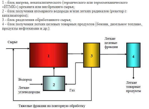 Технология переработки попутных нефтяных газов