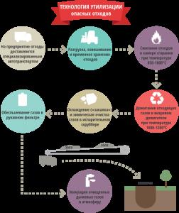 Технология утилизации опасных отходов