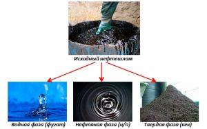 Трехфазное разделение нефтешлама на жидкие и твердую фазу