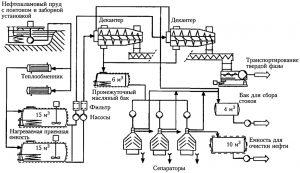 Установка переработки нефтяных шламов