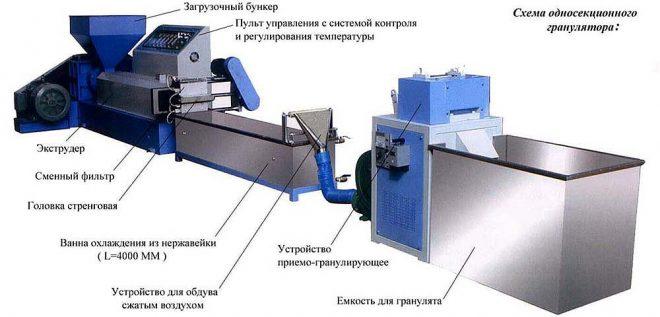 Устройство гранулятора полимеров