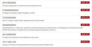 Примеры кодов ФККО
