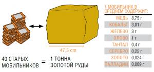 Количество разных драгметаллов, в том числе, золота, в мобильном телефоне