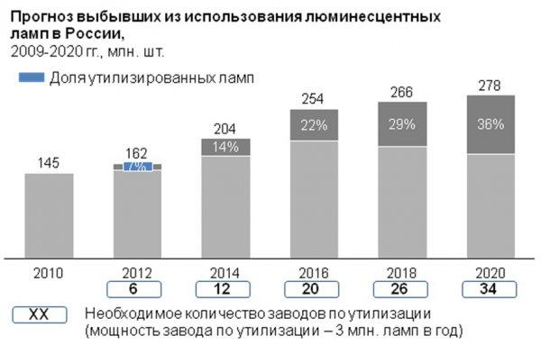 Прогноз выбытия использованных РЛЛ в России