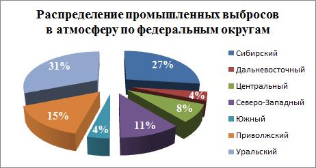 Распределение промышленных выбросов по федеральным округам России