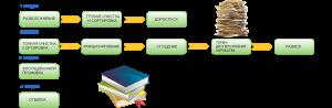 Схема переработки макулатуры