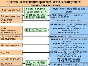 Система нормативных правовых актов, регулирующих обращение с отходами