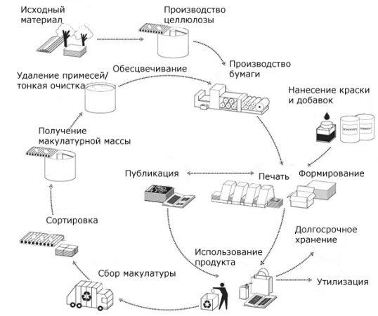рециклинг макулатуры